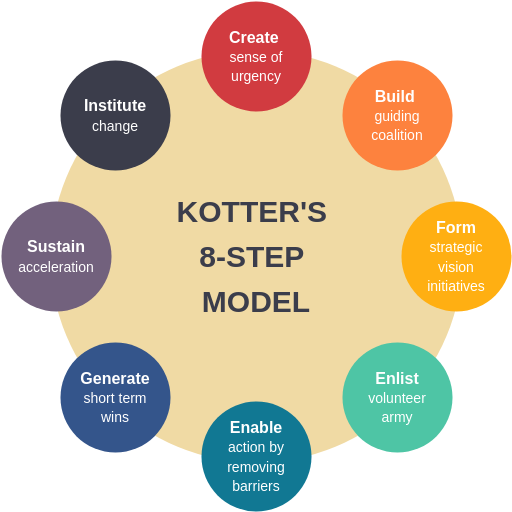 8-Step Change Model Template (Kotter's 8-Step Change Model Example)