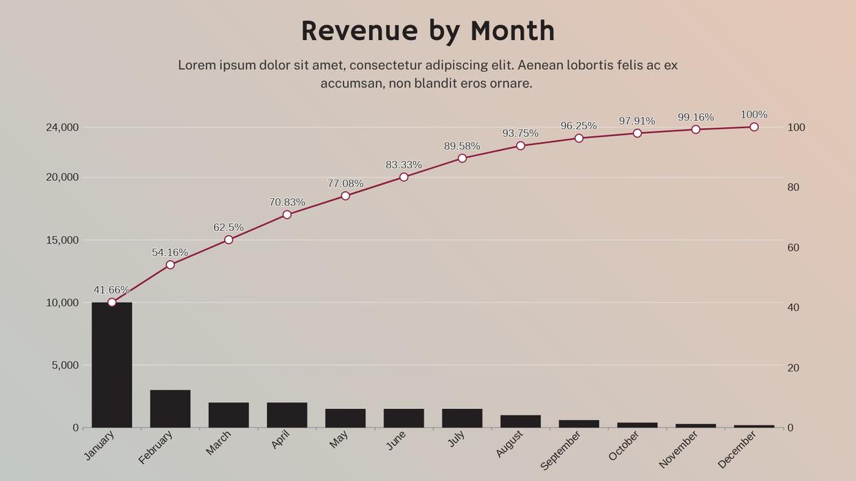 Pareto Chart template: Revenue Pareto Chart (Created by Chart's Pareto Chart maker)