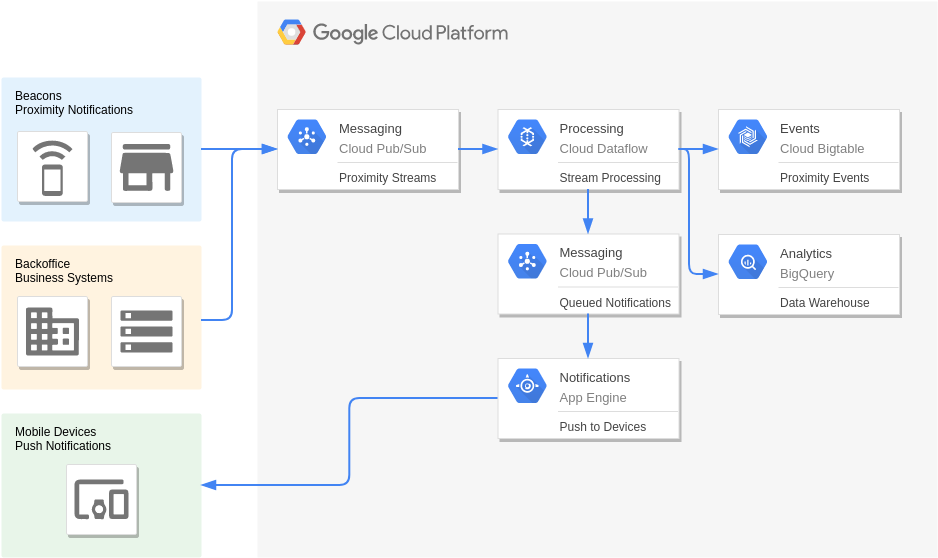 Google Cloud Platform Diagram template: Beacons and Targeted Marketing (Created by Diagrams's Google Cloud Platform Diagram maker)
