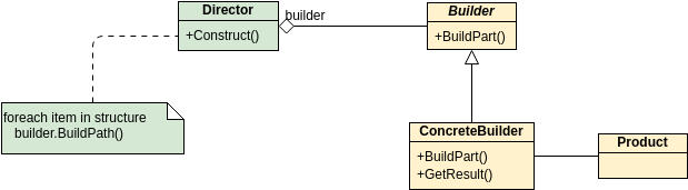 Class Diagram template: GoF Design Patterns - Builder (Created by Diagrams's Class Diagram maker)