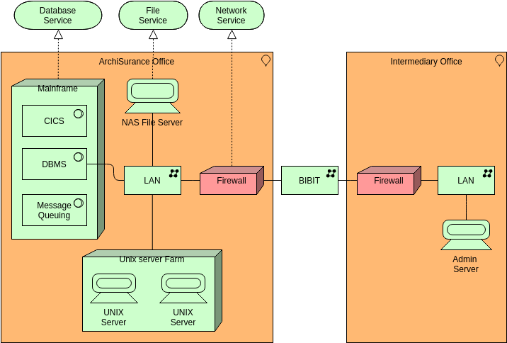 Archimate Diagram template: Infrastructure (Created by Diagrams's Archimate Diagram maker)