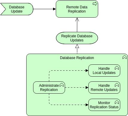 Technology Behavior Elements (ArchiMateDiagram Example)