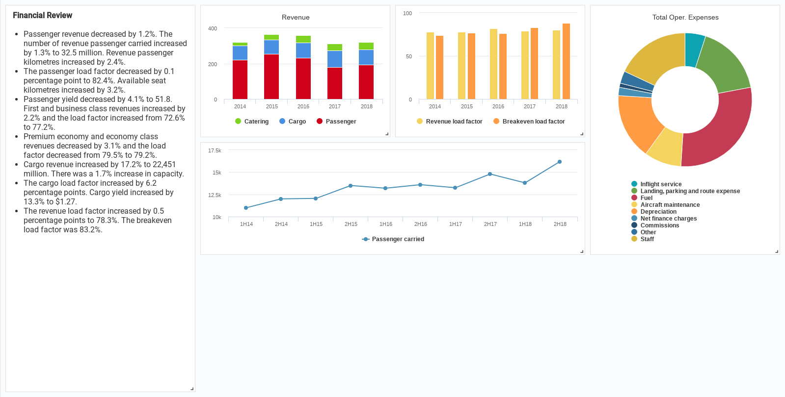 Financial Report (Dashboard Example)