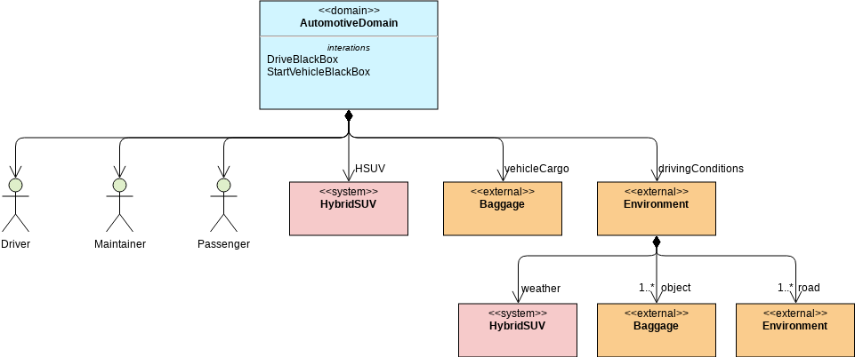 HSUV Structure - Automotive Domain (Block Definition Diagram Example)