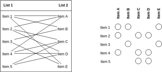 Block Diagram template: Matrix Diagram (Created by Diagrams's Block Diagram maker)