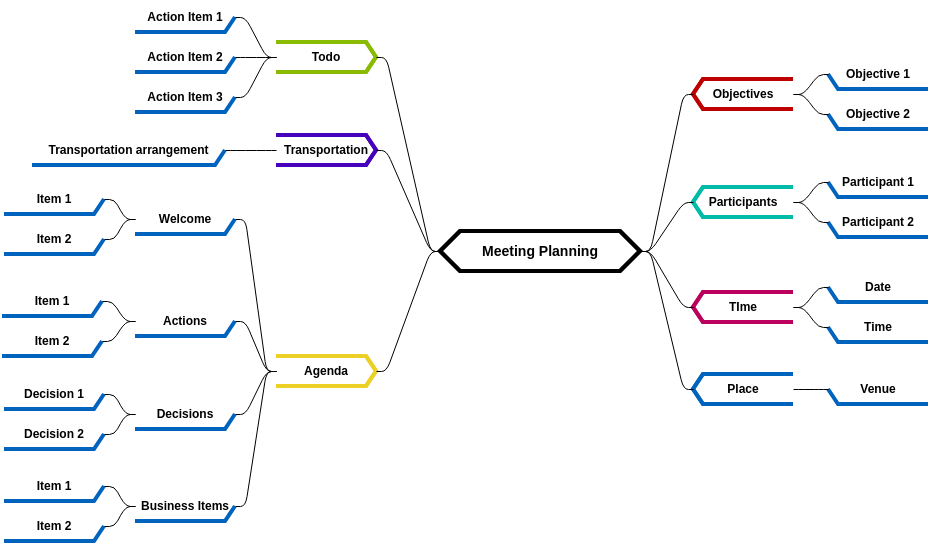 Mind Map Diagram template: Meeting Planning (Created by Diagrams's Mind Map Diagram maker)