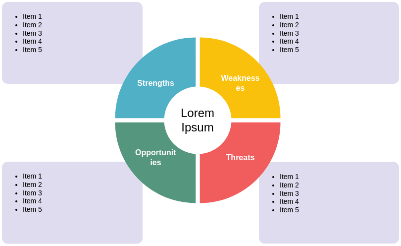 SWOT Analysis template: SWOT Analysis Template Cycle (Created by Diagrams's SWOT Analysis maker)