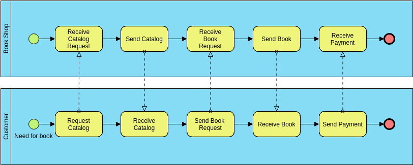 Business Process Diagram template: Pools and Swimlanes (Created by Diagrams's Business Process Diagram maker)