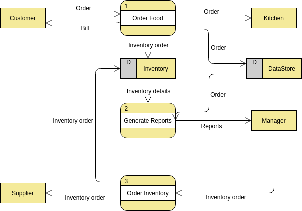 Food Ordering System (Data Flow Diagram Example)