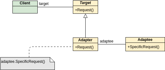 Class Diagram template: GoF Design Patterns - Adapter (Created by Diagrams's Class Diagram maker)
