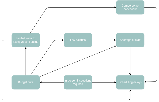Interrelationship Diagram template: Claim Request (Created by Diagrams's Interrelationship Diagram maker)