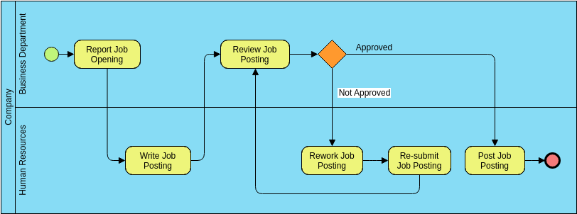 Job Posting (Business Process Diagram Example)