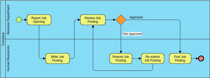 Business Process Diagram template: Job Posting (Created by Diagrams's Business Process Diagram maker)