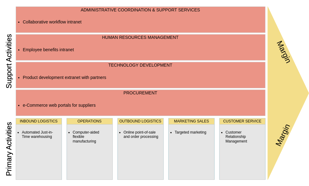Value Chain Analysis template: Internet and Value Chain Analysis (Created by Diagrams's Value Chain Analysis maker)