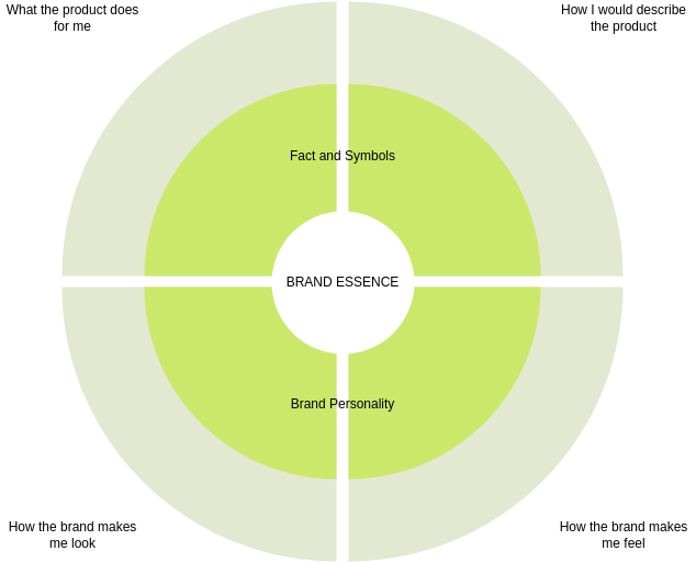Brand Essence Wheel Template (Brand Essence Wheel Example)