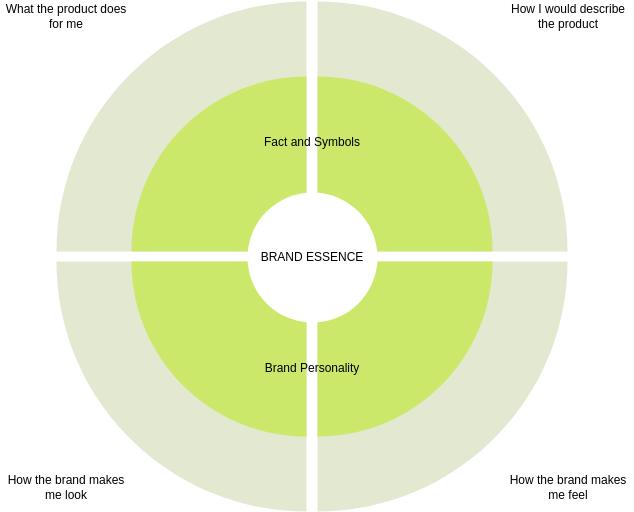 Brand Essence Wheel template: Brand Essence Wheel Template (Created by Diagrams's Brand Essence Wheel maker)