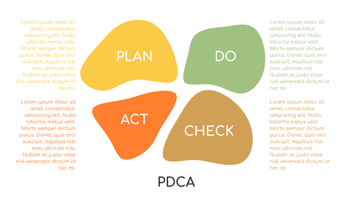 PDCA Model template: Simple PDCA Method Example (Created by InfoART's PDCA Model marker)