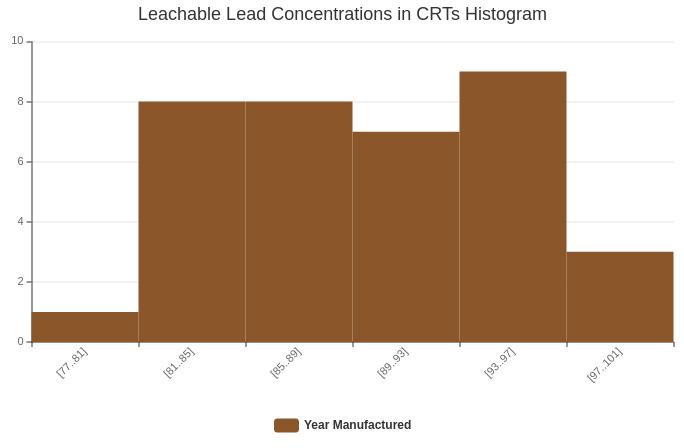 Lead CRT Histogram (Histogram Example)