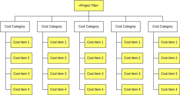 Cost Breakdown Structure Template (Work Breakdown Structure Example)