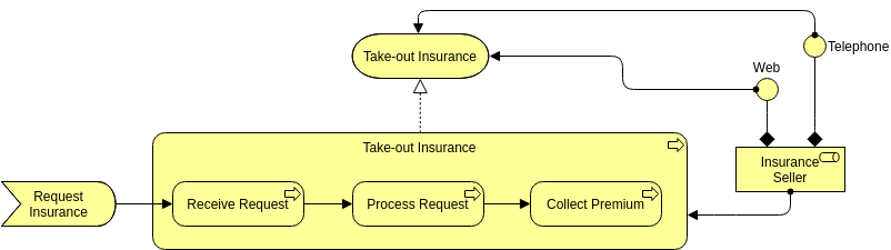 Archimate Diagram template: Business Process (Created by Diagrams's Archimate Diagram maker)