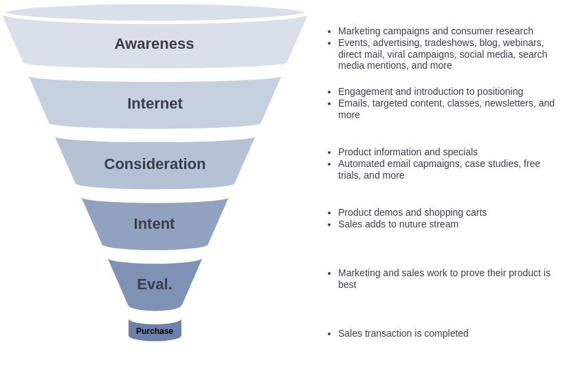 Marketing Funnel Model (Marketing Funnel Example)