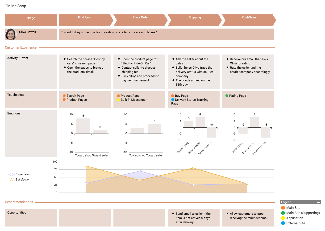Online Shop (Customer Journey Mapping Example)