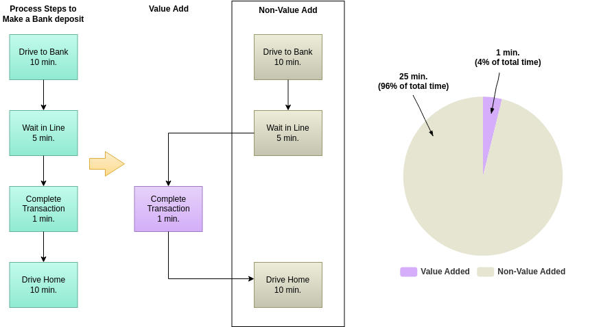 Block Diagram template: Value and Non-Value Added (Created by Diagrams's Block Diagram maker)