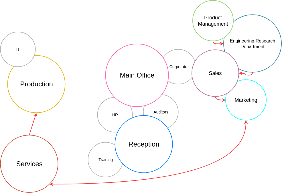 Office Bubble Diagram (Bubble Diagram Example)