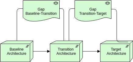 Migration (ArchiMateDiagram Example)