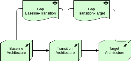 Archimate Diagram template: Migration (Created by Diagrams's Archimate Diagram maker)