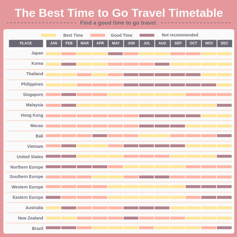 Infographic template: The Best Time to Go Travel Infographic (Created by InfoART's Infographic maker)