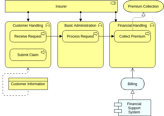 Archimate Diagram template: Business Function (Created by Diagrams's Archimate Diagram maker)