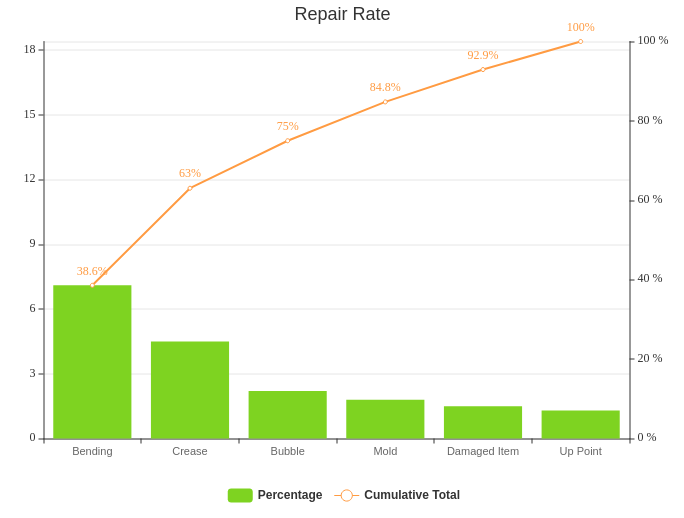 Repair Rate (Pareto Chart Example)