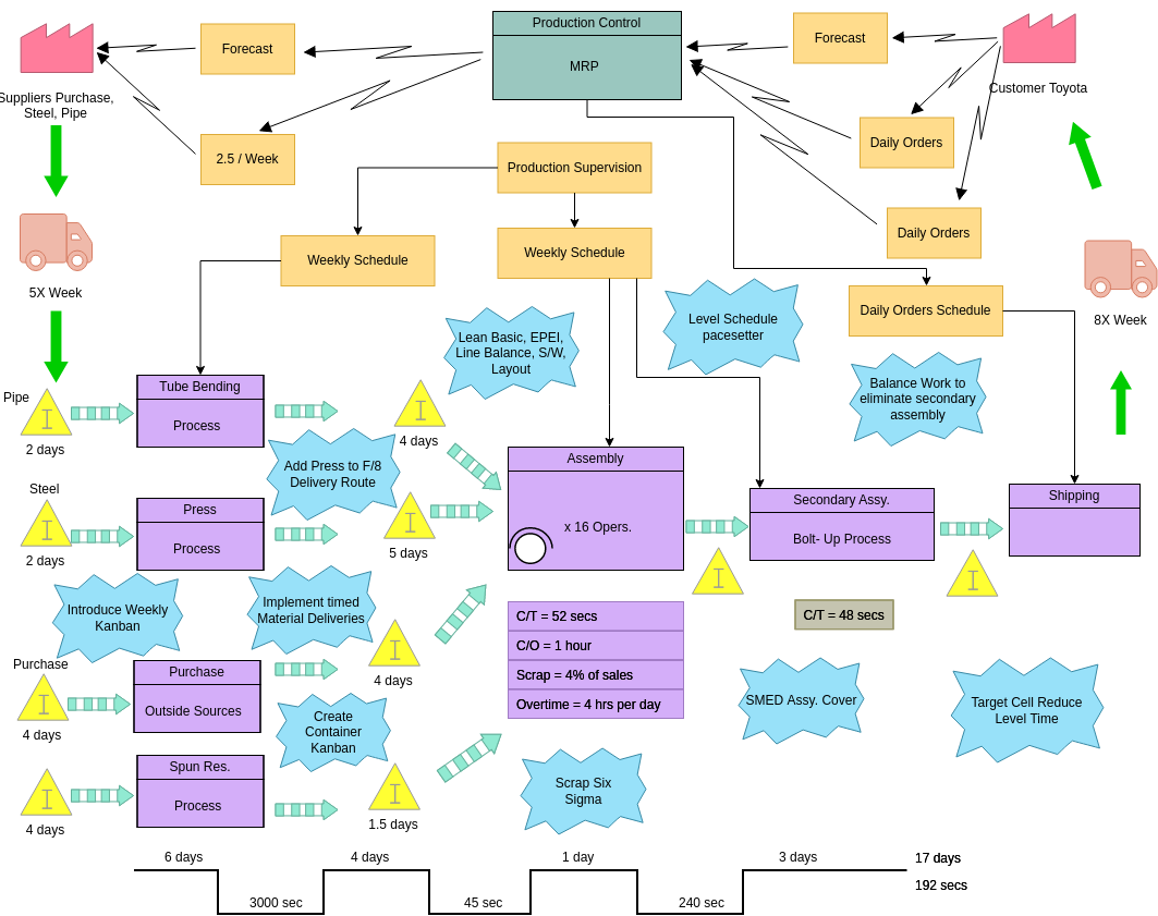 Value Stream Mapping template: How to Depict Inventory or Process (Created by Diagrams's Value Stream Mapping maker)