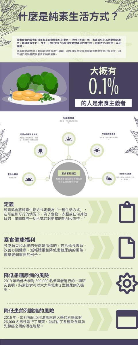 信息圖表 template: 素食生活方式信息圖表 (Created by InfoART's 信息圖表 maker)