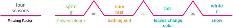 Four Season Bridge Map (Bridge Map Example)