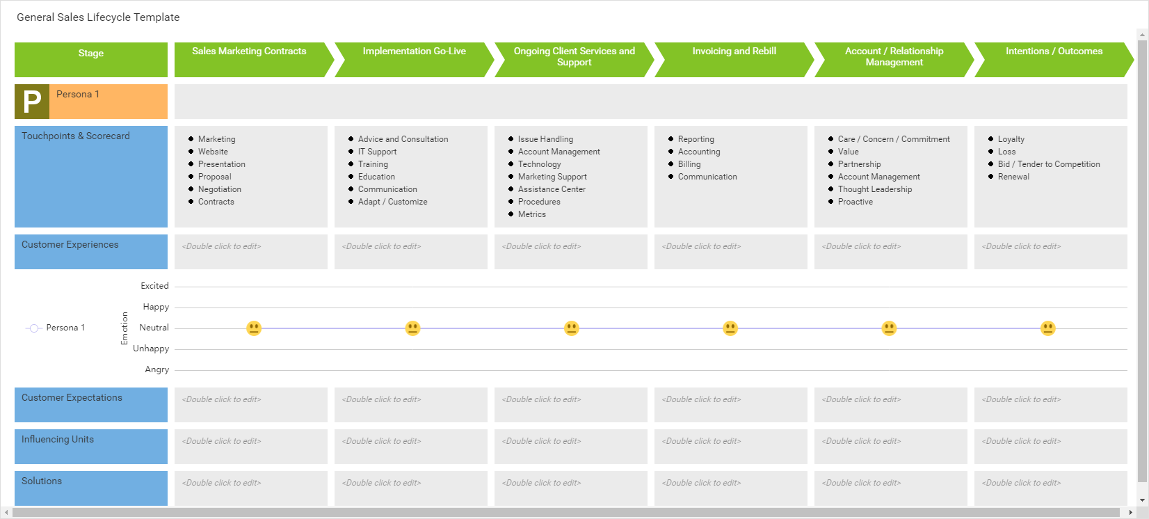 General Sales Lifecycle Template (Customer Journey Mapping Example)
