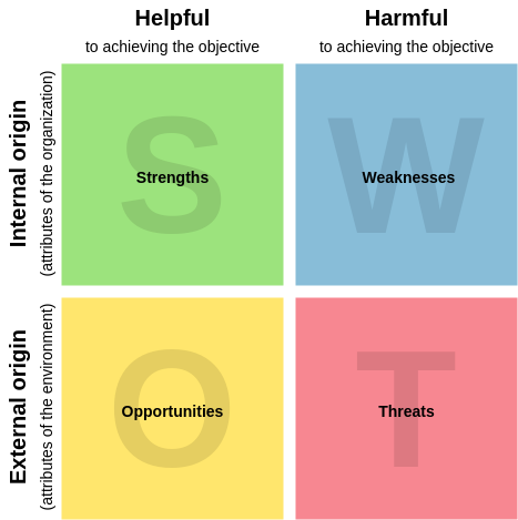 SWOT Analysis Model (Block Diagram Example)