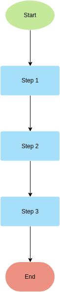 Flowchart template: Flowchart Template (Linear Process) (Created by Diagrams's Flowchart maker)