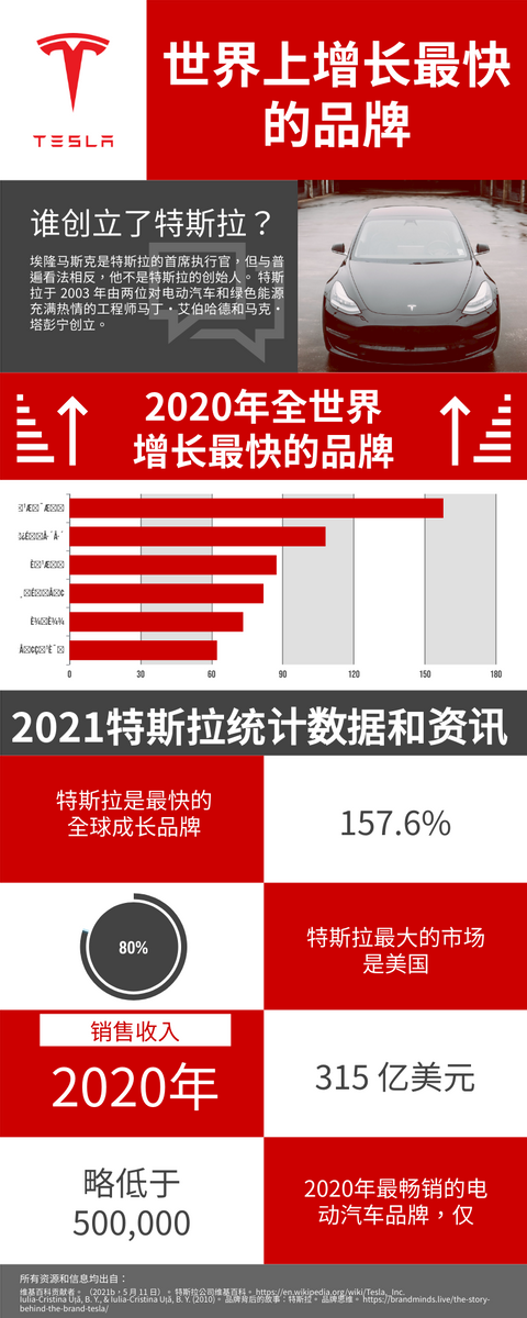 信息图表 template: 2021特斯拉统计数据和资讯信息图表 (Created by InfoART's 信息图表 maker)