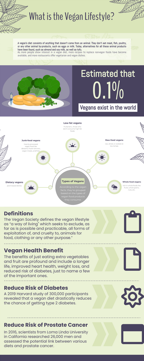 Infographic template: The Vegan Lifestyle Infographic (Created by InfoART's Infographic maker)