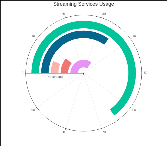 Streaming Services Usage (Radial Chart Example)