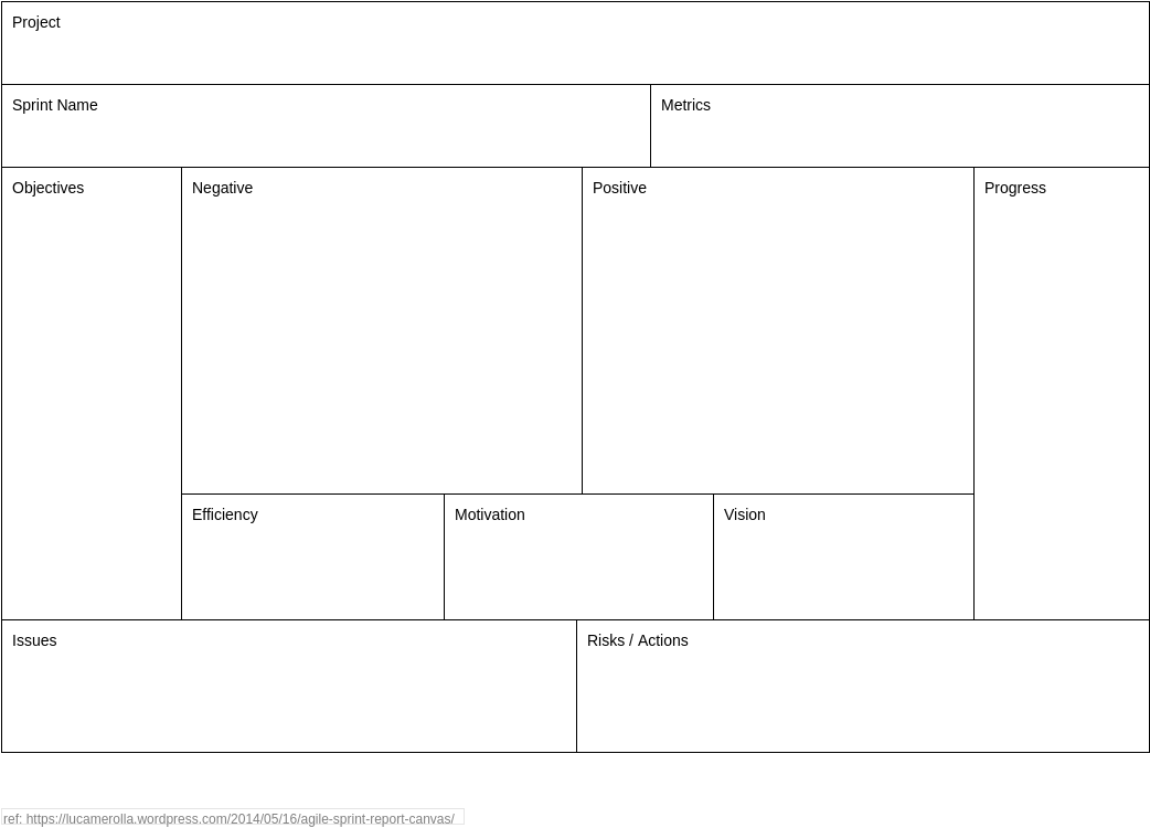 Agile Sprint Report Canvas (Agile Tools Example)