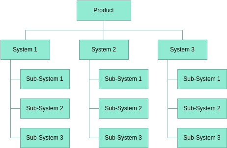 System Breakdown Structure Template (Work Breakdown Structure Example)