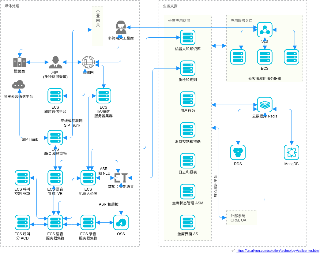 云客服解决方案 (Alibaba Cloud Architecture Diagram Example)