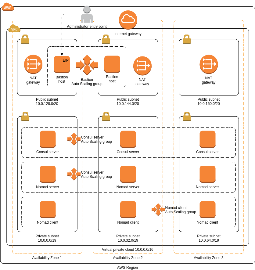 AWS Architecture Diagram template: HashiCorp Nomad (Created by Diagrams's AWS Architecture Diagram maker)