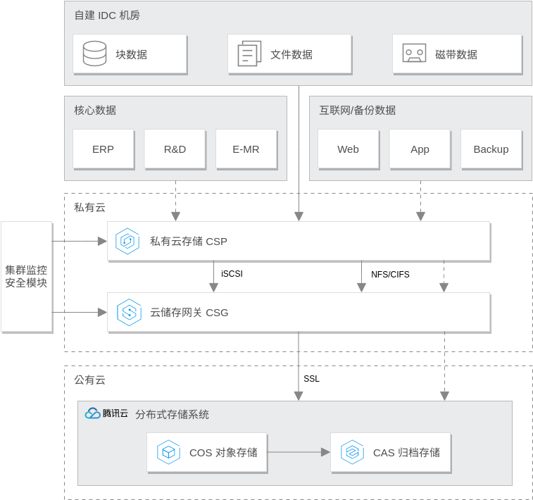 Tencent Cloud Architecture Diagram template: 混合云存储解决方案 (Created by Diagrams's Tencent Cloud Architecture Diagram maker)