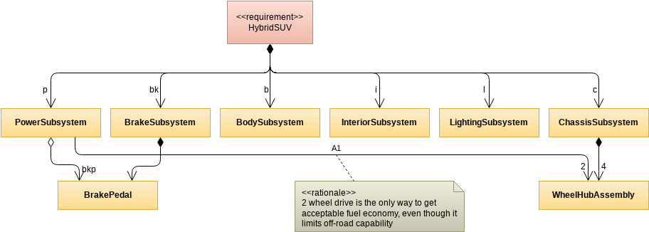 HSUV Structure - Hybrid SUV System (Block Definition Diagram Example)