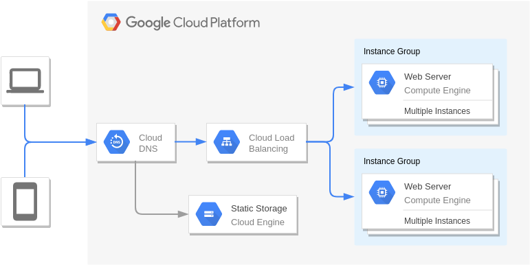 Disaster Recovery Warm static site (Google Cloud Platform Diagram Example)