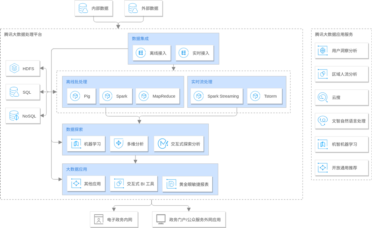 Tencent Cloud Architecture Diagram template: 大数据解决方案 (Created by Diagrams's Tencent Cloud Architecture Diagram maker)